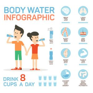 body water infographic, drinking water infographic